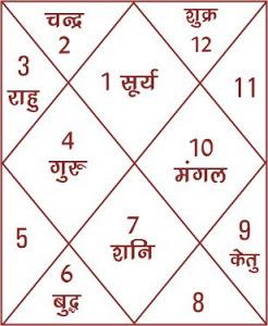 KarmJyotish